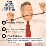 What happens after a claim?