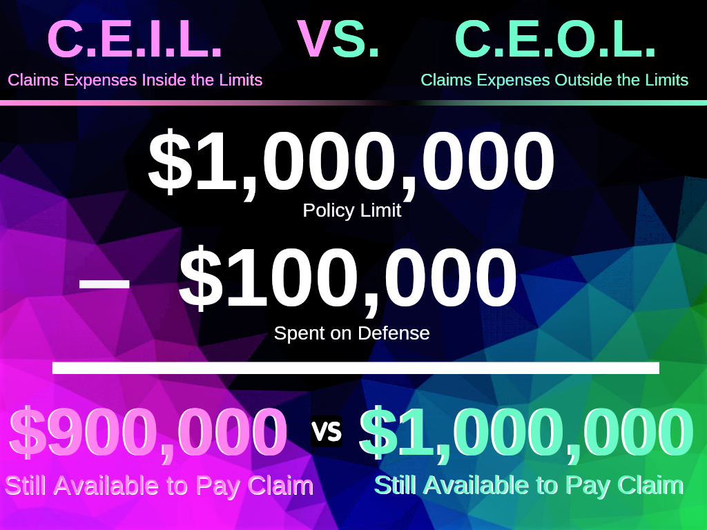 Claims Expenses Inside the Limit (C.E.I.L.) VS. Claims Expenses Outside the Limit (C.E.O.L.)